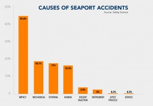 Causes of Port Accidents